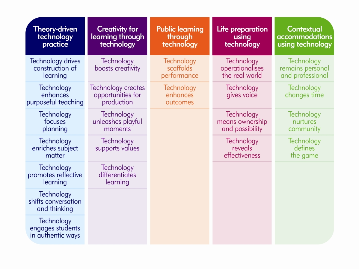 High possibility classrooms a new model of technology integration for